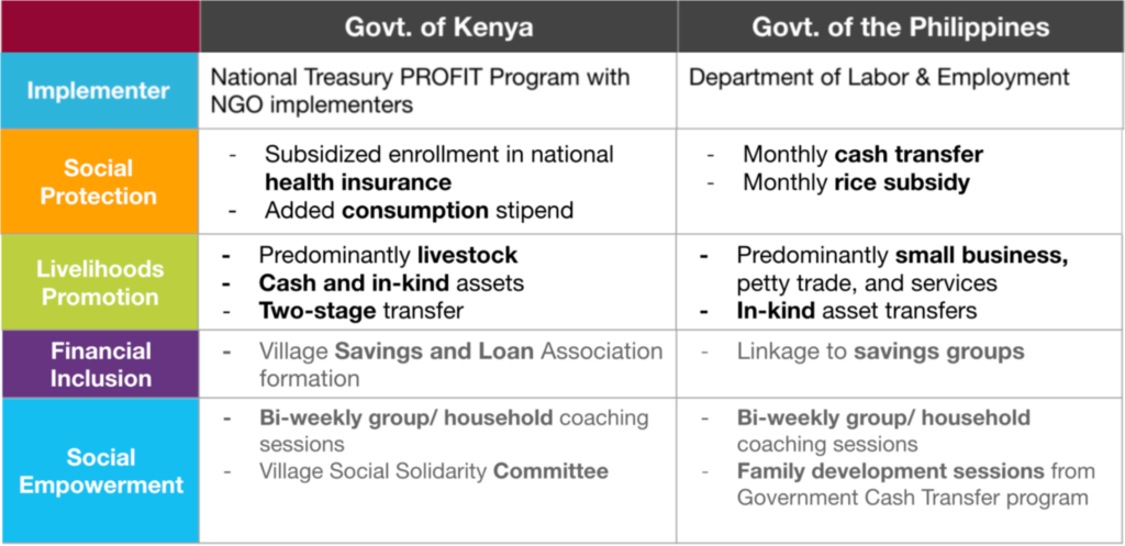 Differences in Interventions within the 4 pillars, Kenya & The Philippines